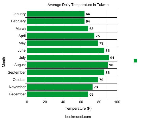 A graph of temperatures of the best time to visit Taiwan